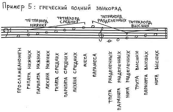 Musica Theorica: все 13 выпусков